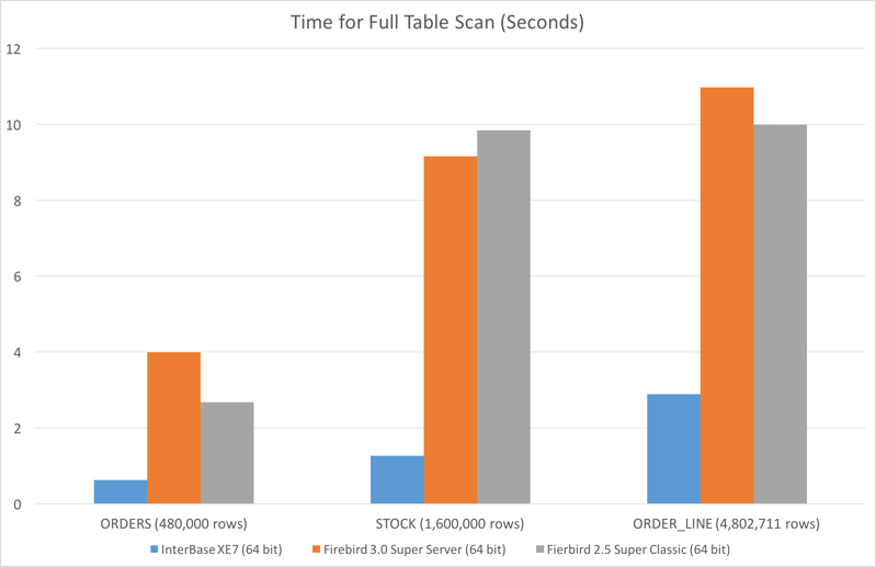 time-for-full-table-scan