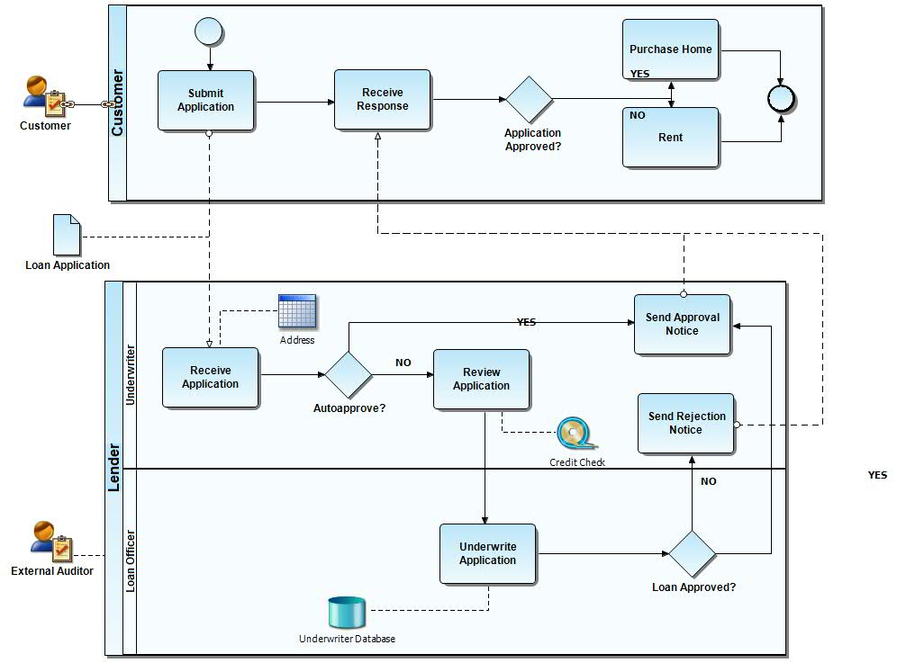 Document business processes in an easy-to-read diagram with swim lanes.