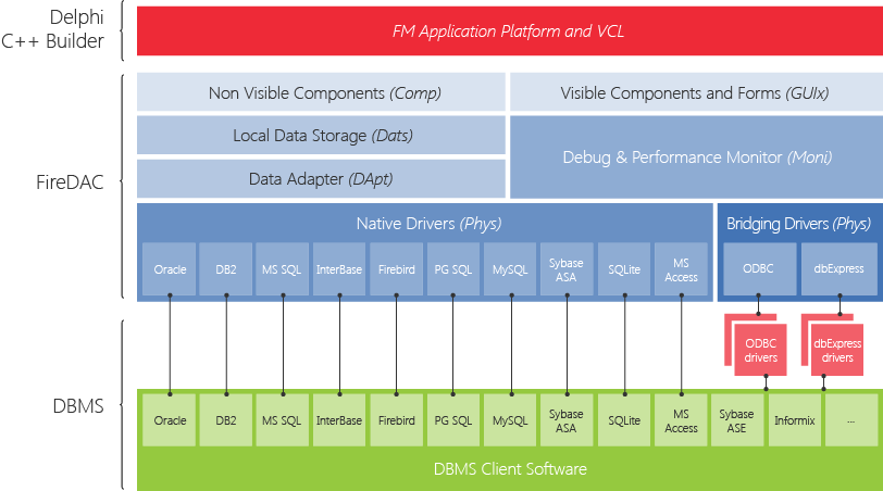 FireDAC Architecture Diagram