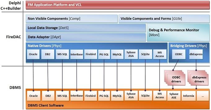 FireDAC Architecture Diagram