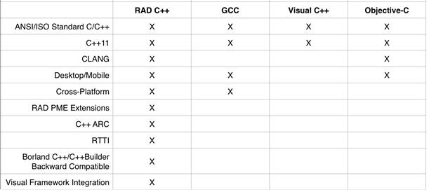 RAD Studio: Embarcadero C++ - Embarcadero