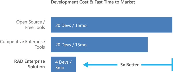 Development_Cost_and_Fast_Time_to_Market